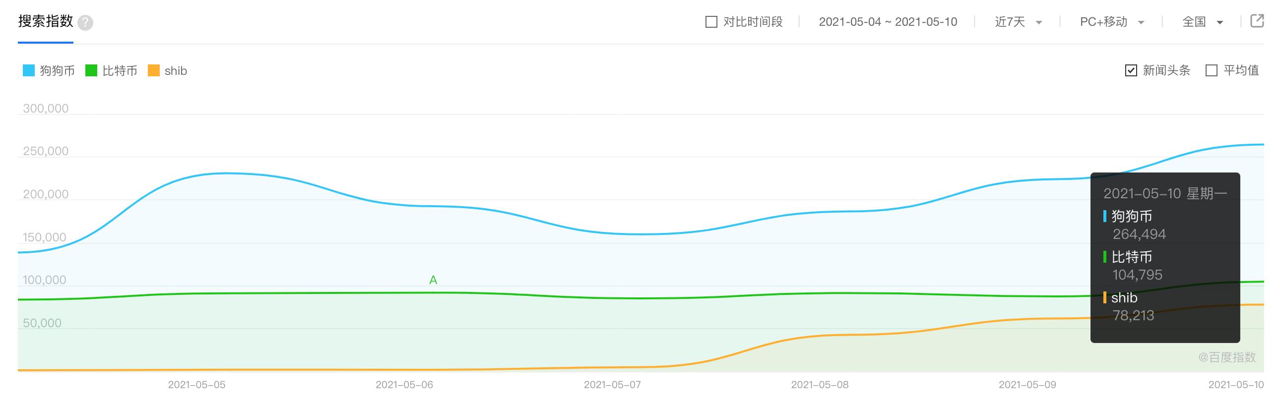 PAData:狗狗币百度指数超比特币创新高,SHIB国内热度远超海外
