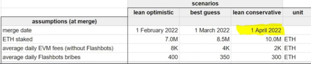 伦敦硬分叉后,必须看到的对ETH2.0的预测