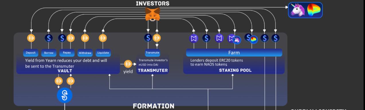 深度解析Naos Finance主网Formation