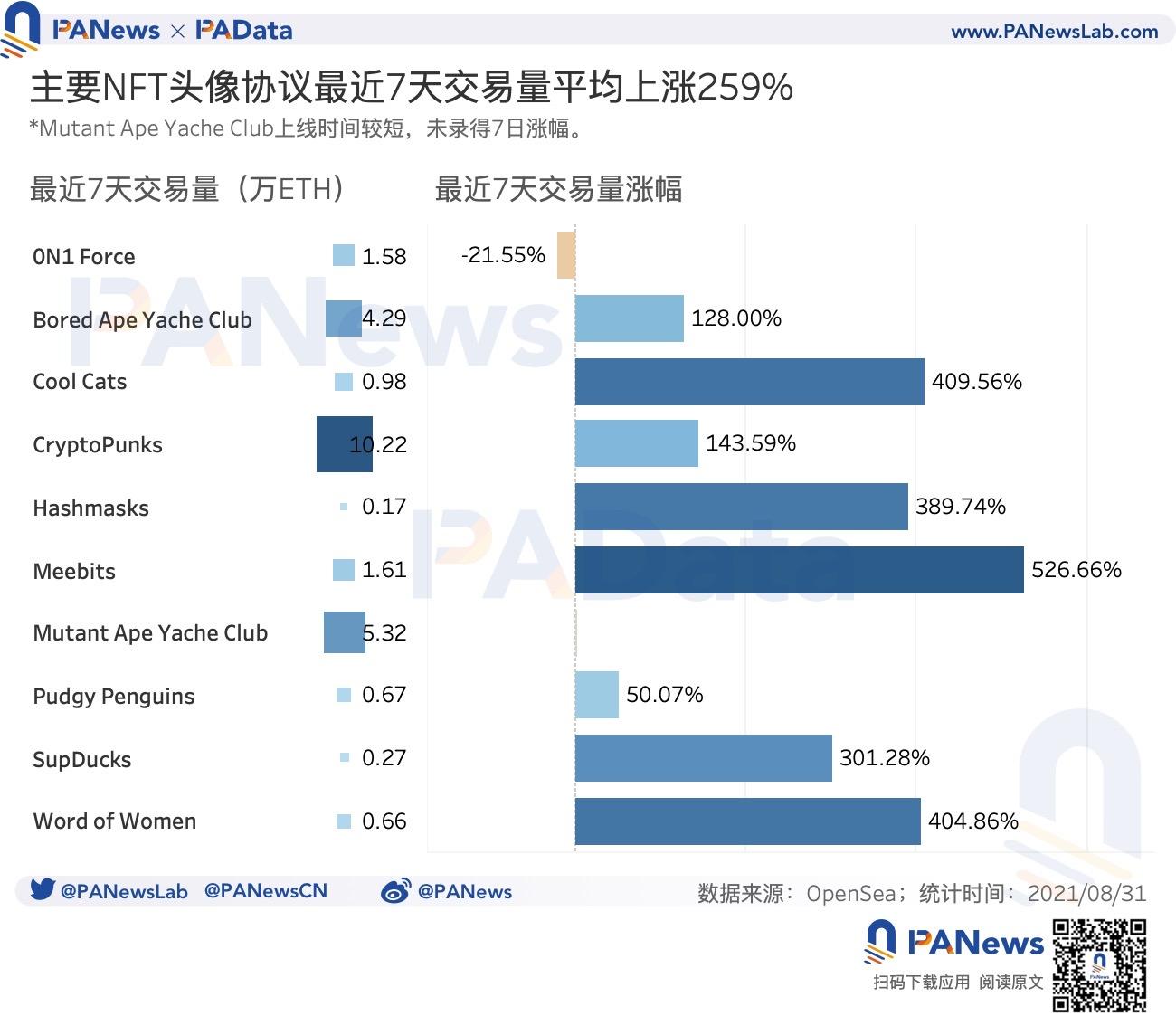 数读NFT头像FOMO潮:近7天交易量占历史总量37%,换手收益逐次下降